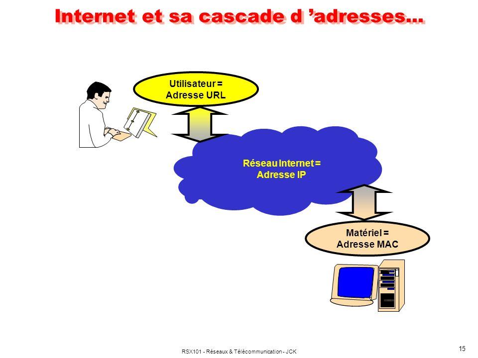 Internet et sa cascade d 'adresses...