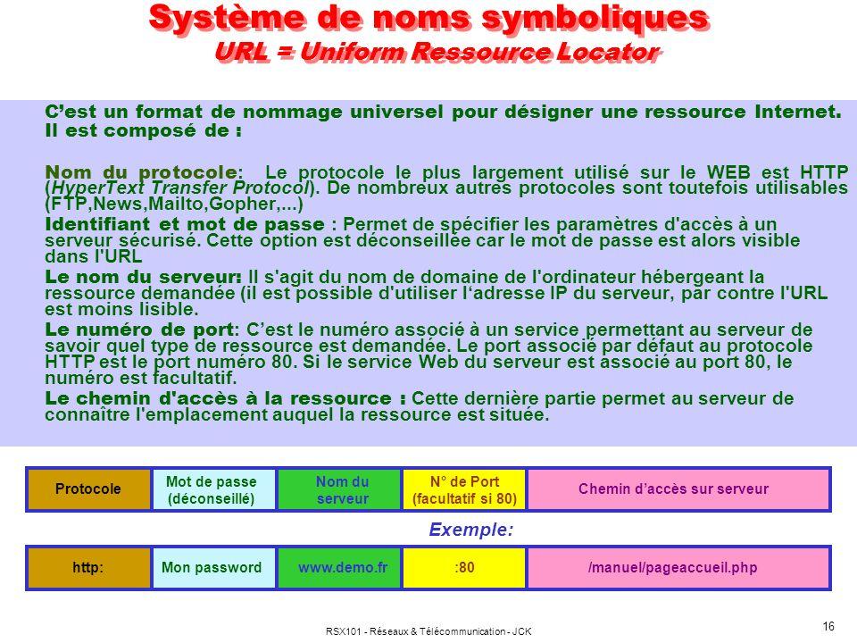 Système de noms symboliques URL = Uniform Ressource Locator