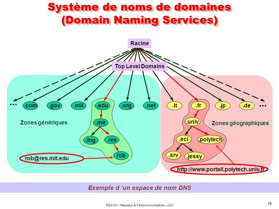Système de noms de domaines (Domain Naming Services)