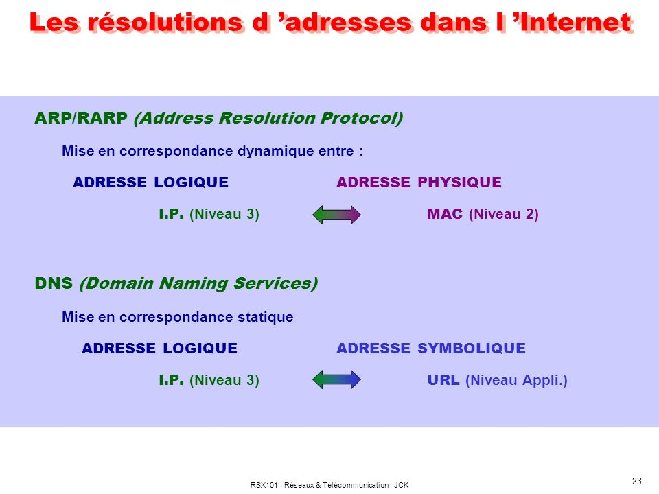 Les résolutions d 'adresses dans l 'Internet