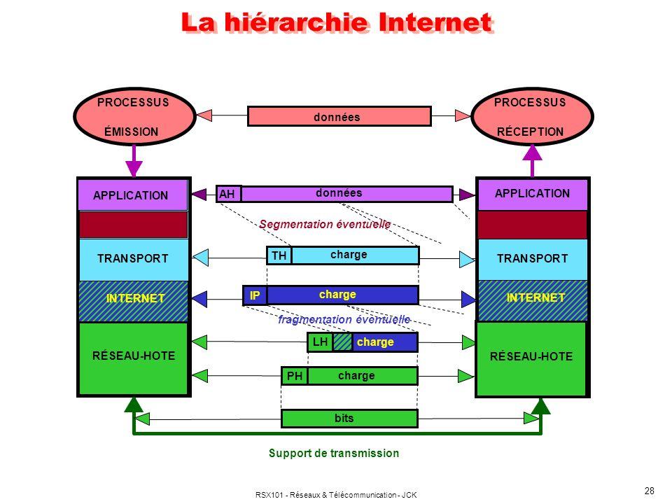 La hiérarchie Internet