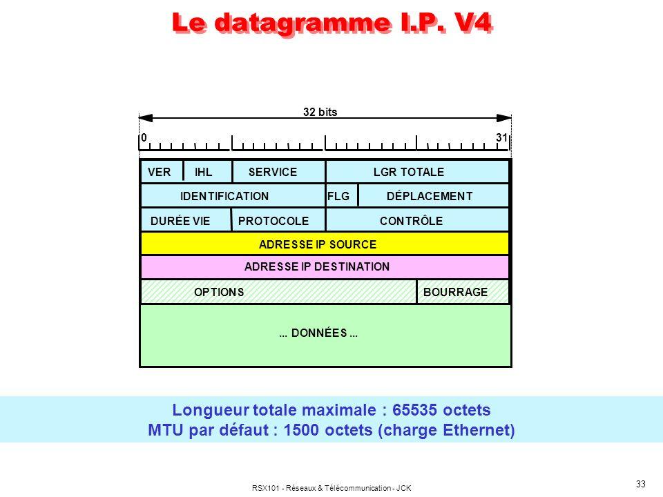 Le datagramme I.P. V4 Longueur totale maximale : 65535 octets