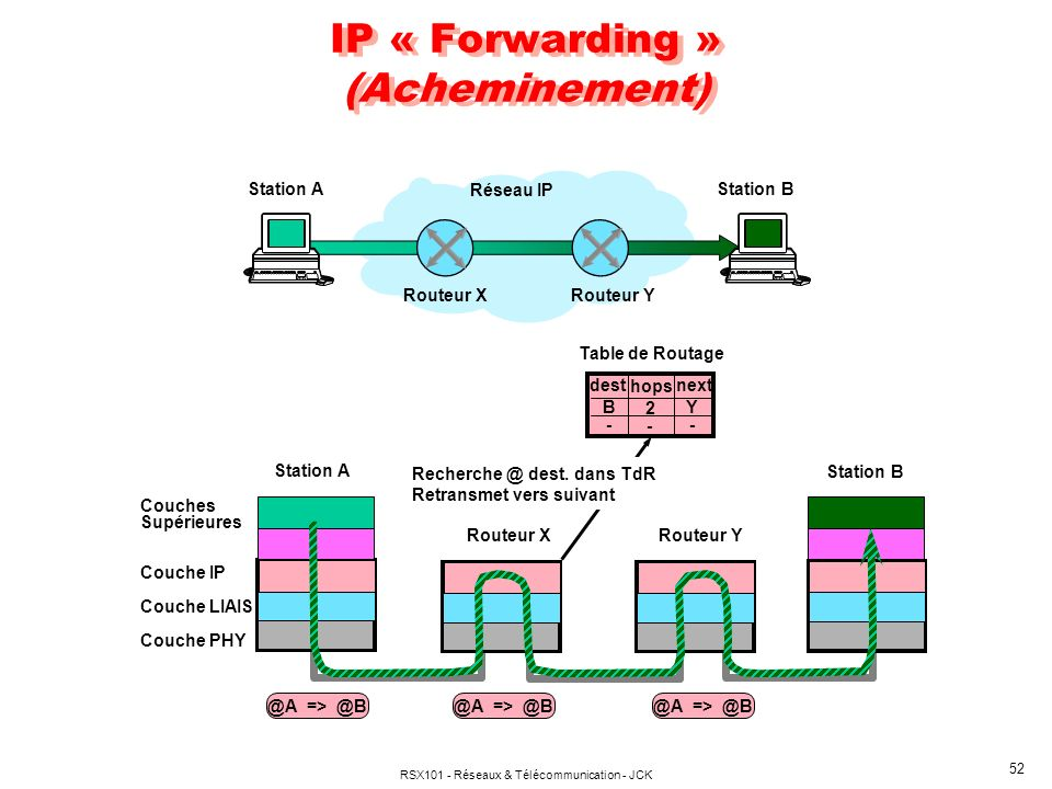 IP « Forwarding » (Acheminement)
