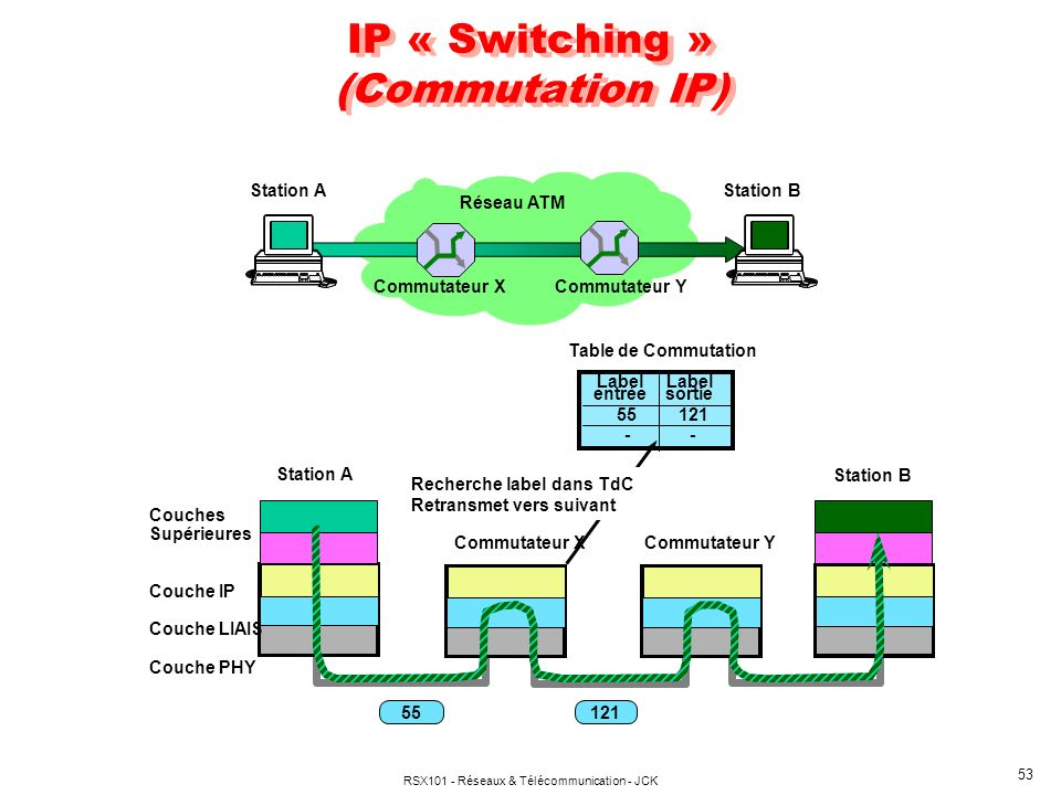 IP « Switching » (Commutation IP)