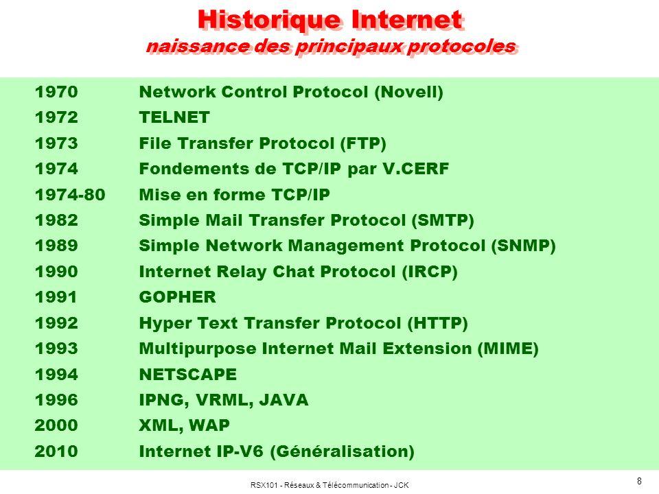 Historique Internet naissance des principaux protocoles