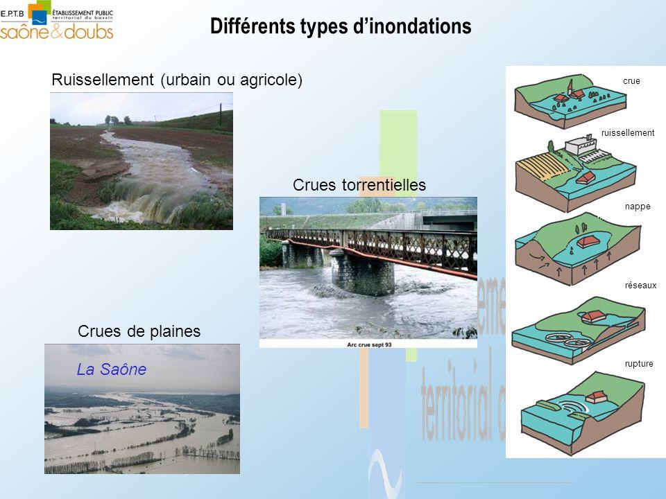 Différents types d'inondations