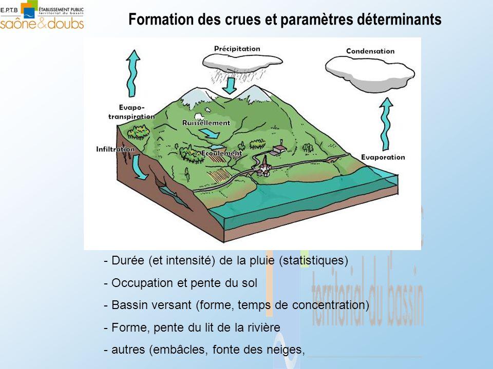 Formation des crues et paramètres déterminants