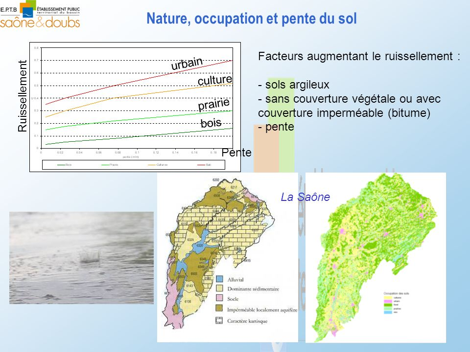 Nature, occupation et pente du sol