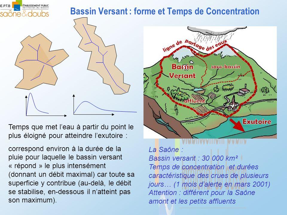 Bassin Versant : forme et Temps de Concentration