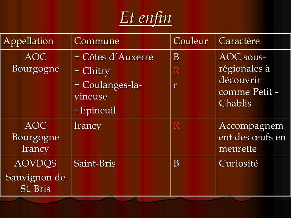 Et enfin Appellation Commune Couleur Caractère AOC Bourgogne