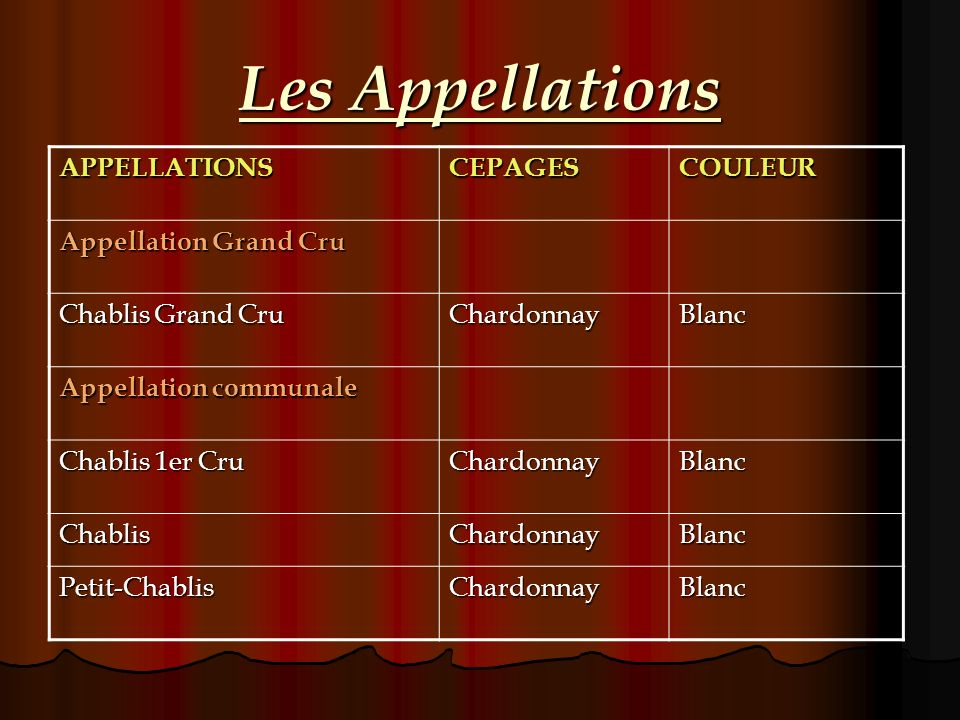 Les Appellations APPELLATIONS CEPAGES COULEUR Appellation Grand Cru