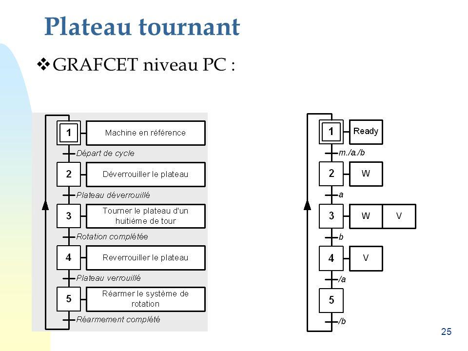 Plateau tournant GRAFCET niveau PC :