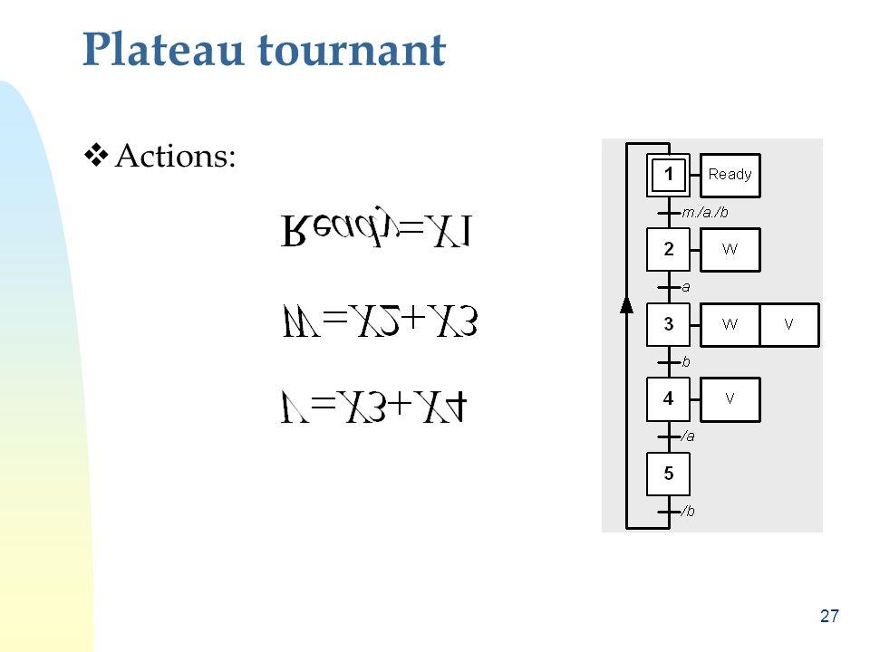 Plateau tournant Actions: