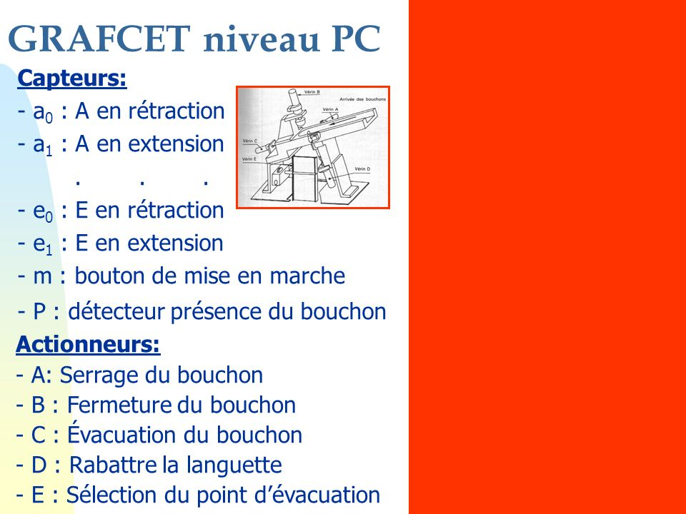 GRAFCET niveau PC Capteurs: - a0 : A en rétraction