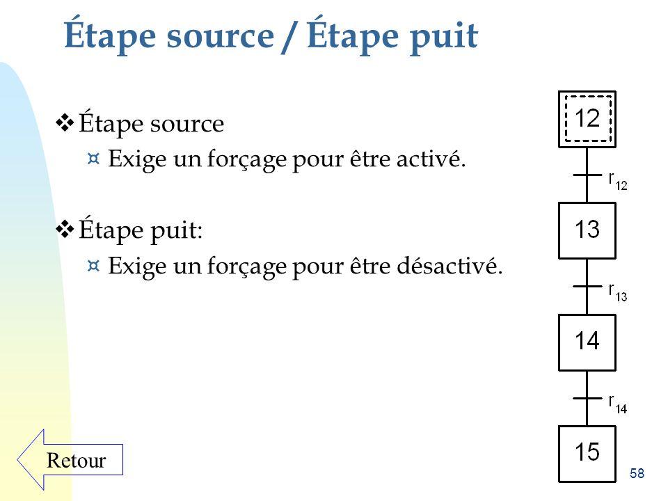 Étape source / Étape puit