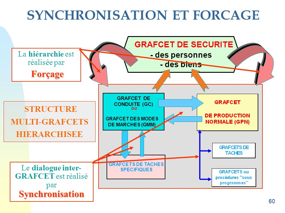 SYNCHRONISATION ET FORCAGE