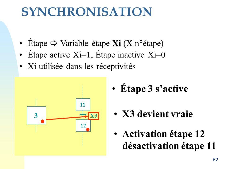SYNCHRONISATION Étape 3 s'active X3 devient vraie