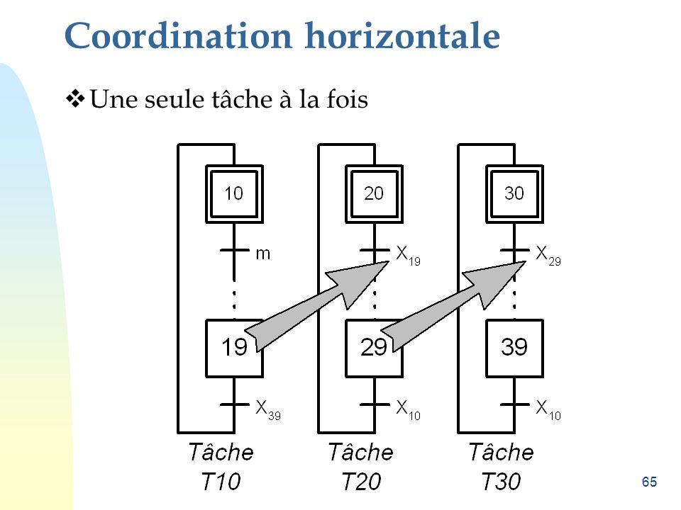 Coordination horizontale