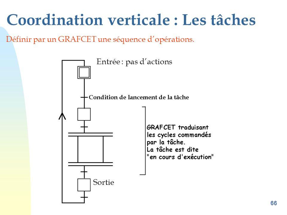 Coordination verticale : Les tâches