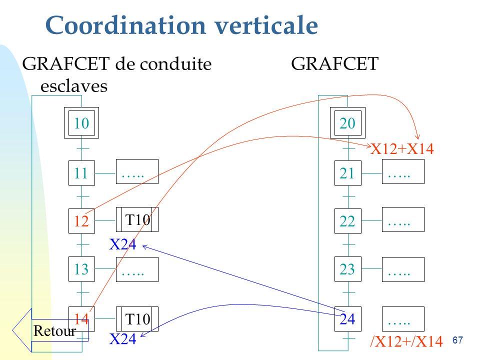 Coordination verticale