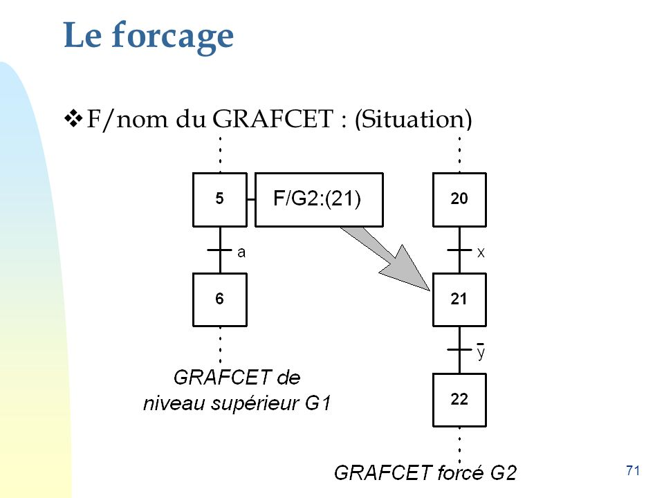 Le forcage F/nom du GRAFCET : (Situation)