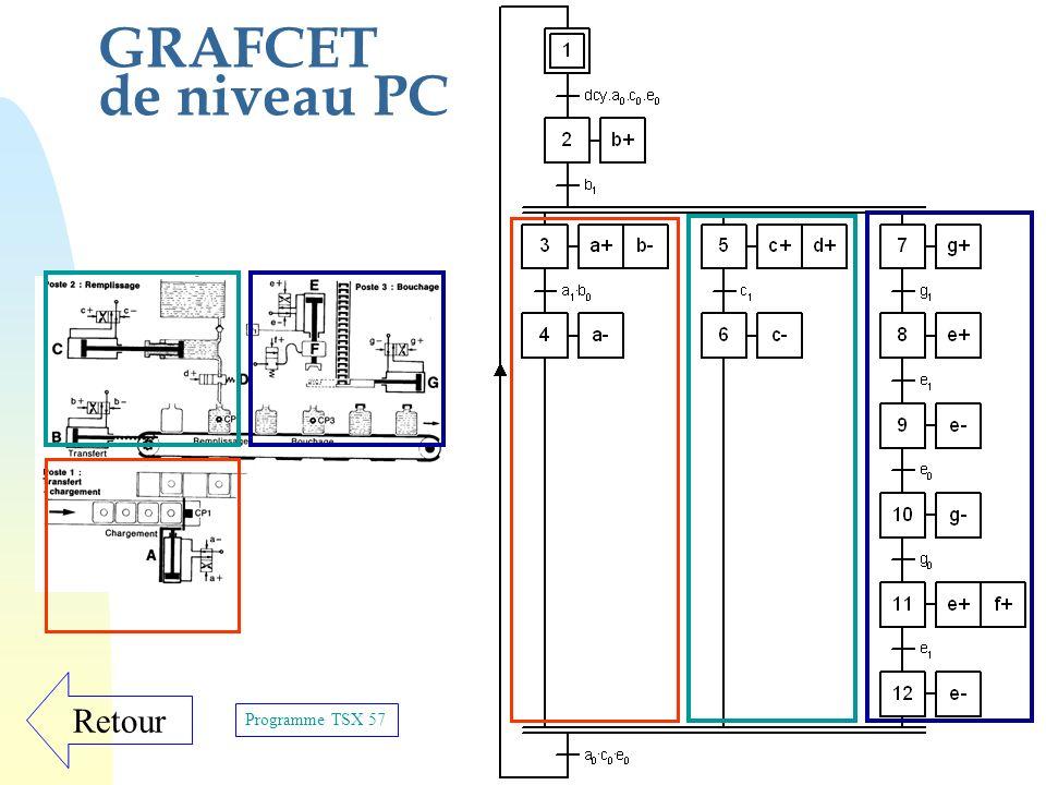 GRAFCET de niveau PC Retour Programme TSX 57