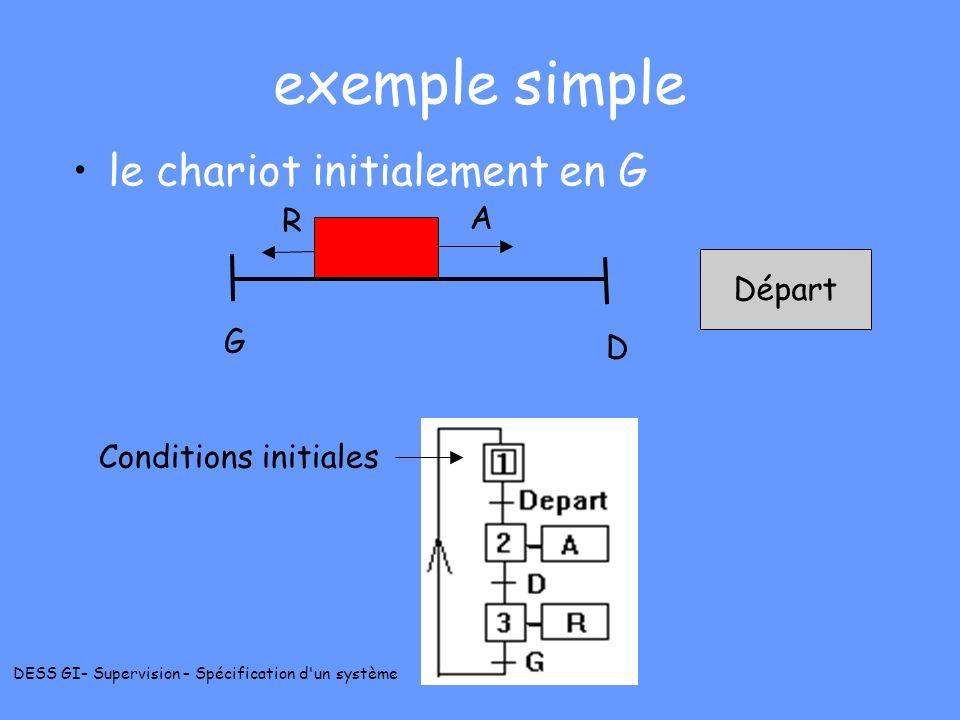 exemple simple le chariot initialement en G R A Départ G D