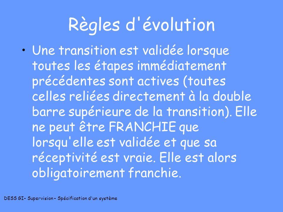 Règles d évolution
