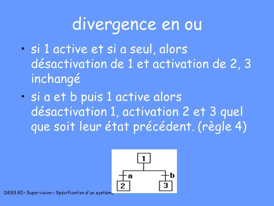 divergence en ou si 1 active et si a seul, alors désactivation de 1 et activation de 2, 3 inchangé.