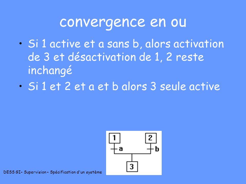 convergence en ou Si 1 active et a sans b, alors activation de 3 et désactivation de 1, 2 reste inchangé.