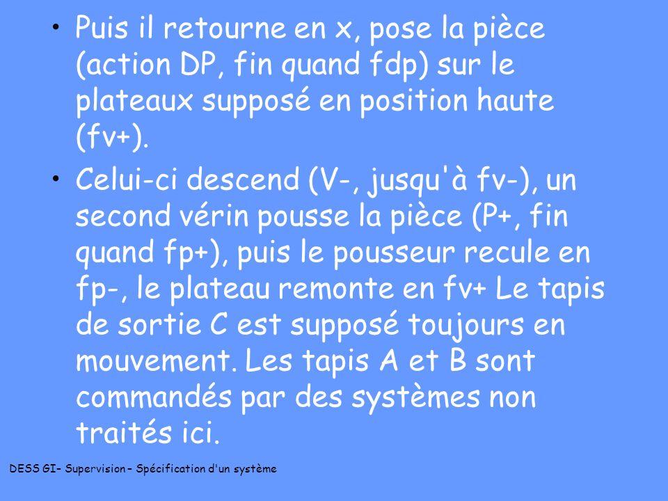 Puis il retourne en x, pose la pièce (action DP, fin quand fdp) sur le plateaux supposé en position haute (fv+).