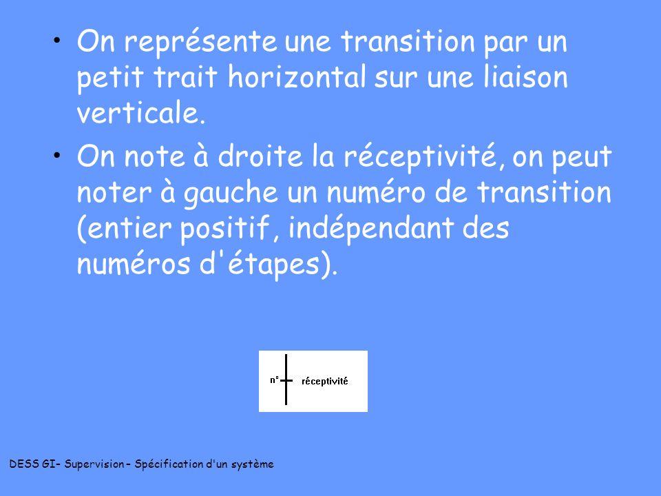 On représente une transition par un petit trait horizontal sur une liaison verticale.