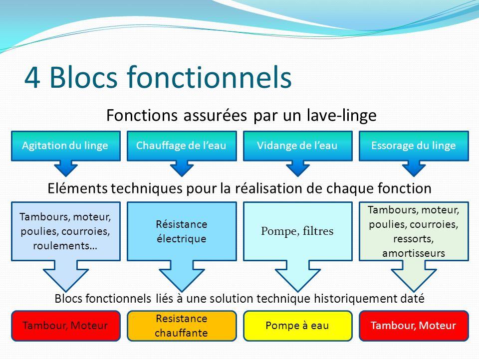 4 Blocs fonctionnels Fonctions assurées par un lave-linge