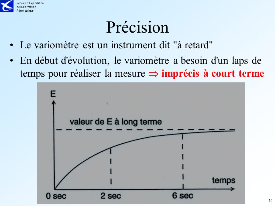 Précision Le variomètre est un instrument dit à retard