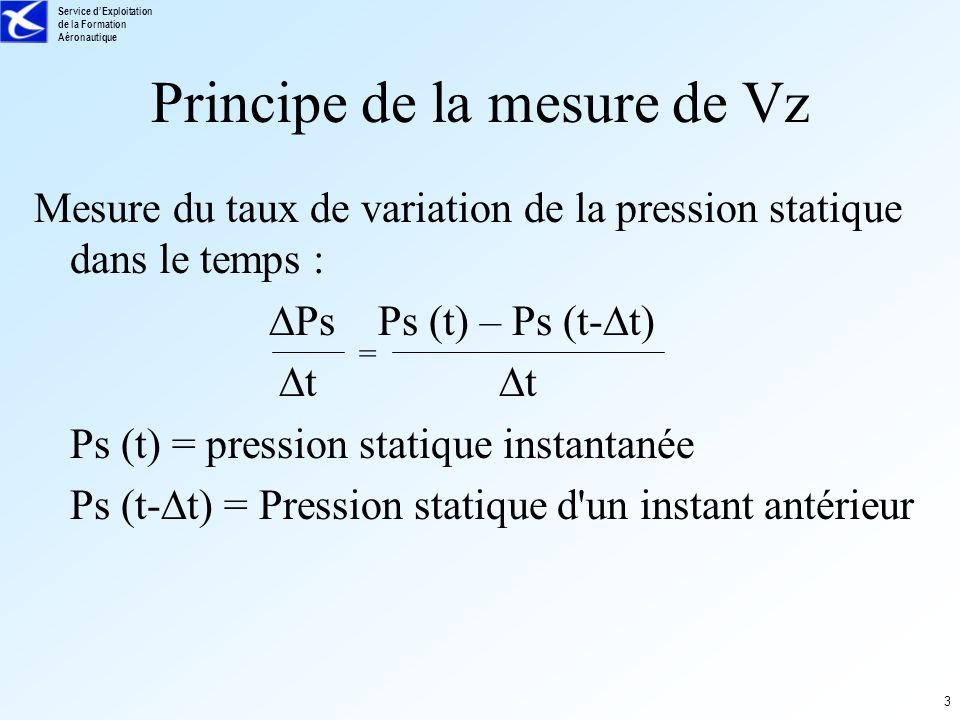 Principe de la mesure de Vz