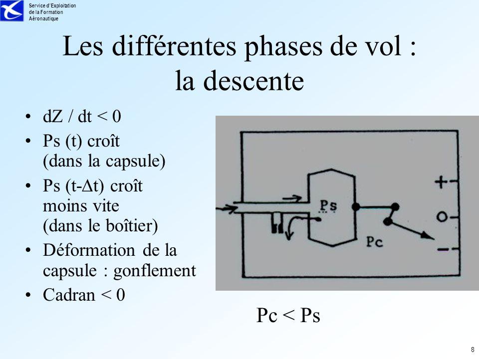 Les différentes phases de vol : la descente