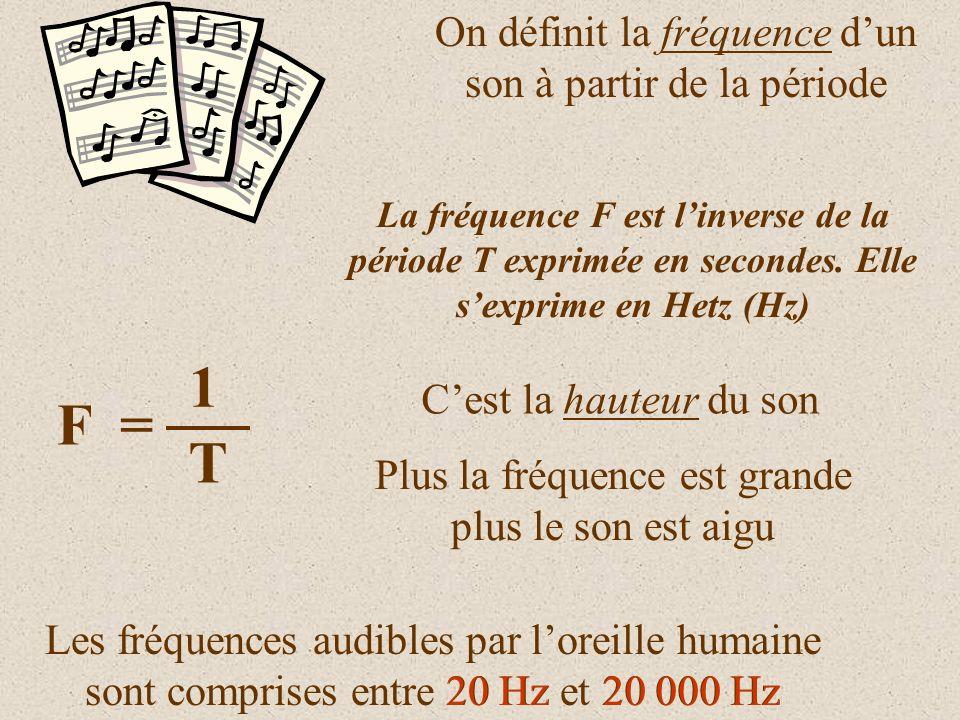 1 F = T On définit la fréquence d'un son à partir de la période