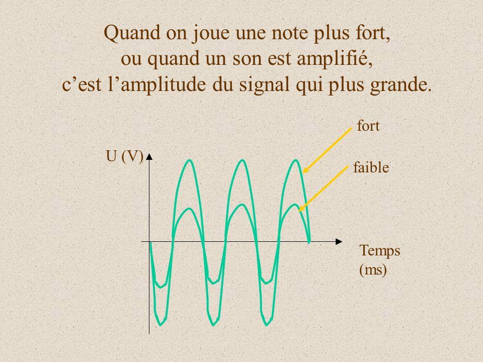 Quand on joue une note plus fort, ou quand un son est amplifié, c'est l'amplitude du signal qui plus grande.
