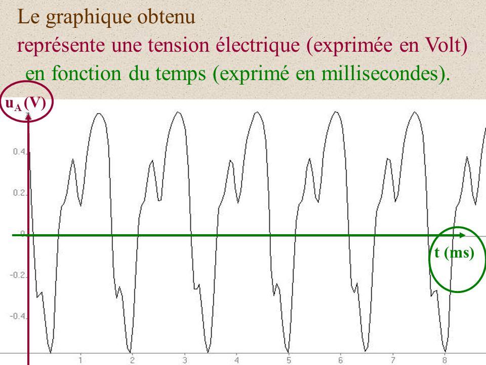 représente une tension électrique (exprimée en Volt)