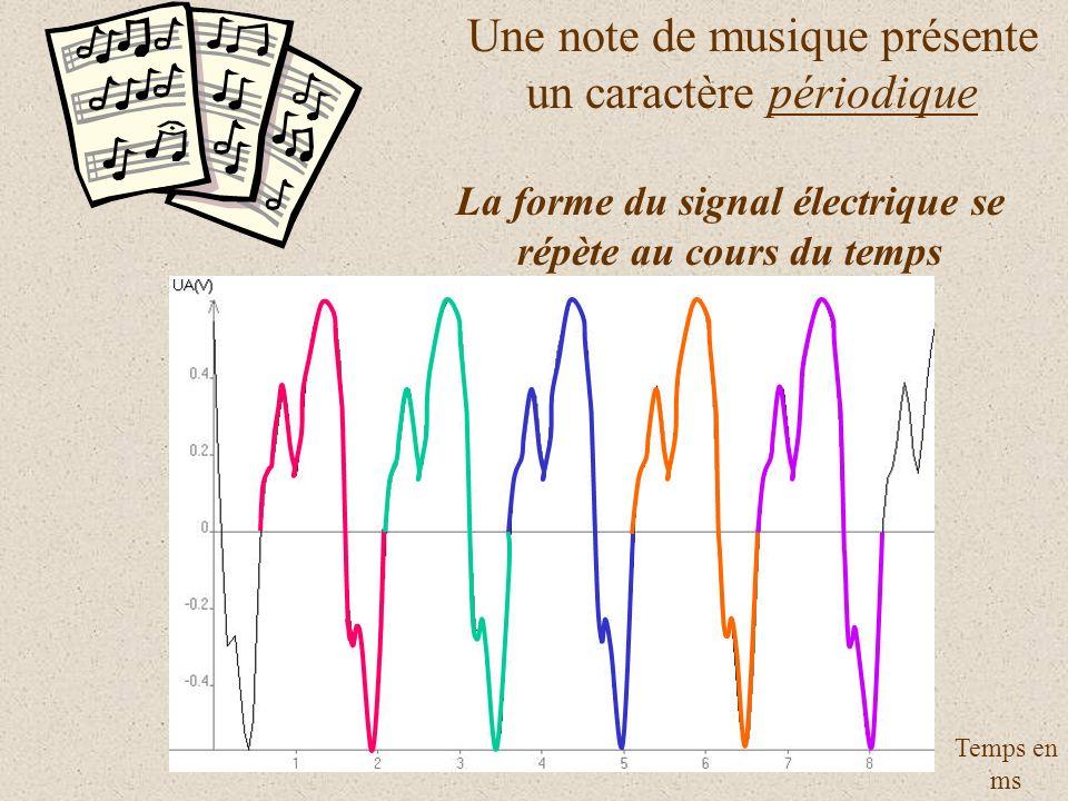 La forme du signal électrique se répète au cours du temps