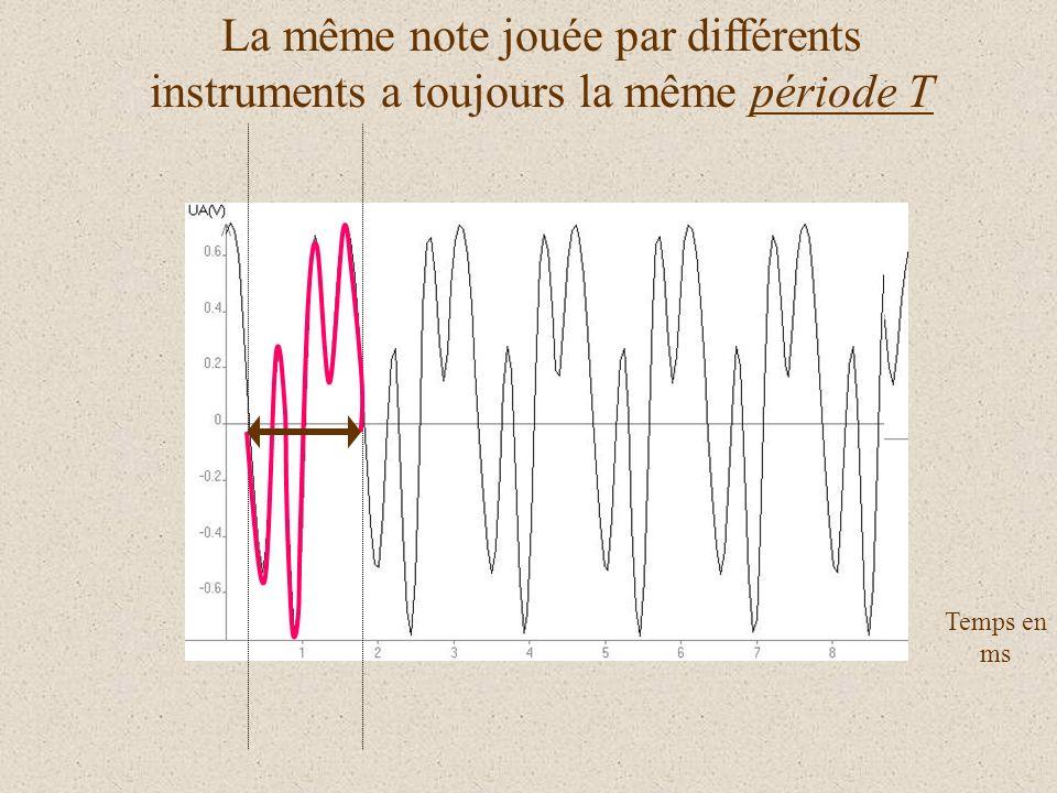 La même note jouée par différents instruments a toujours la même période T