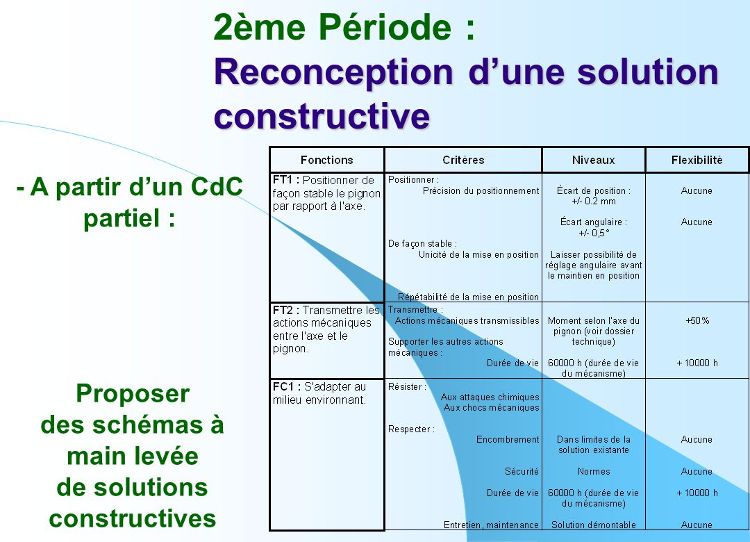 Reconception d'une solution constructive