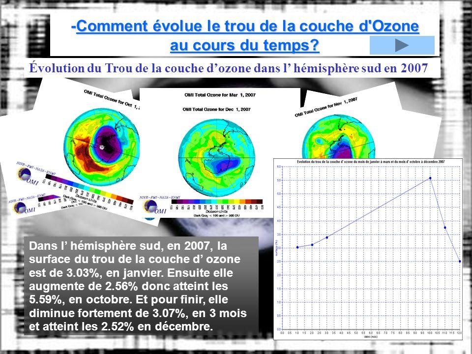-Comment évolue le trou de la couche d Ozone au cours du temps