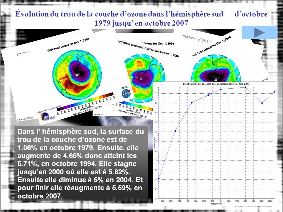 Évolution du trou de la couche d'ozone dans l'hémisphère sud d'octobre 1979 jusqu' en octobre 2007
