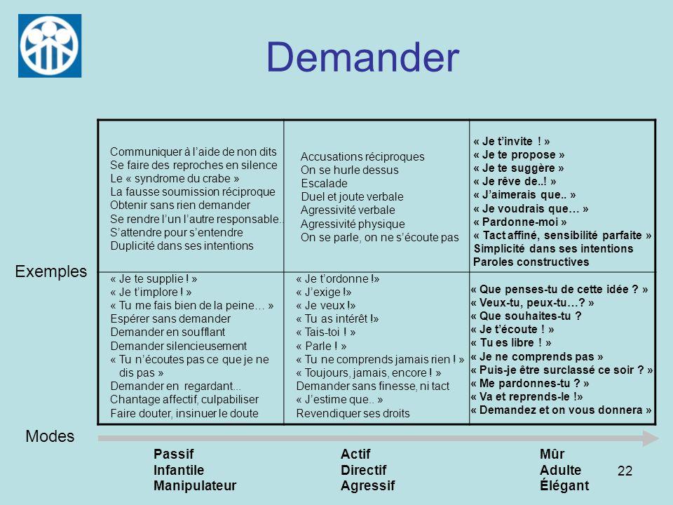 Demander Exemples Modes Passif Infantile Manipulateur Actif Directif