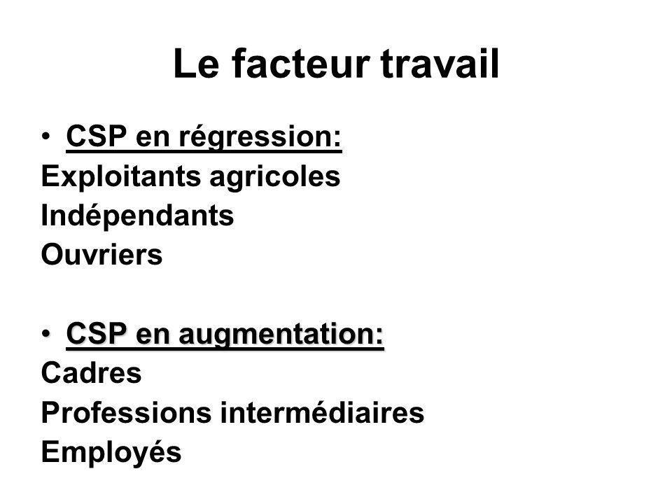 Le facteur travail CSP en régression: Exploitants agricoles