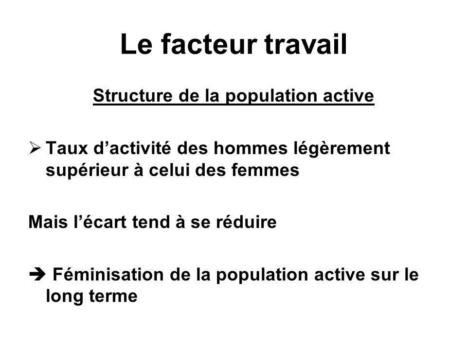 Structure de la population active