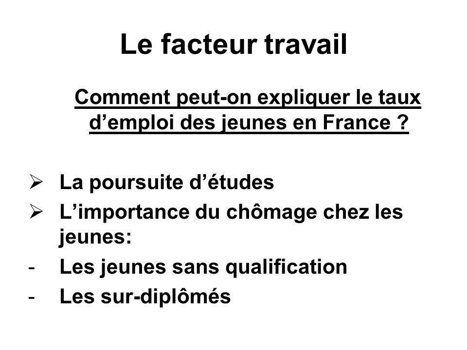 Comment peut-on expliquer le taux d'emploi des jeunes en France
