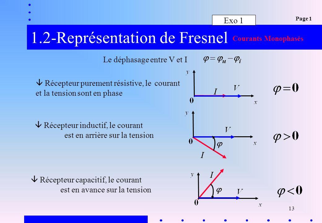 1.2-Représentation de Fresnel
