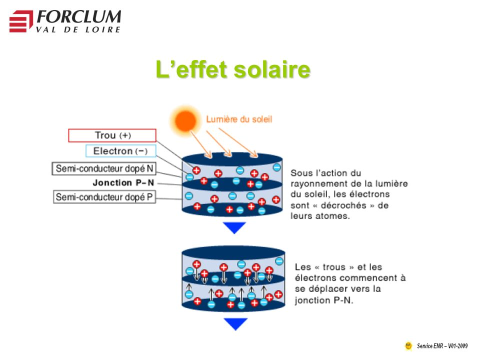L'effet solaire